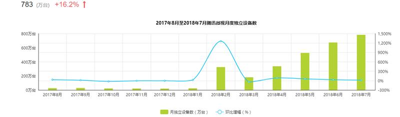 微视2017-2018阅读使用人数