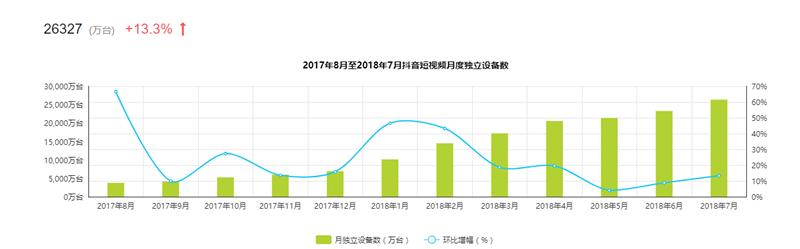 抖音2017至2018年用户数据